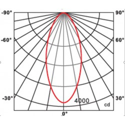fotometría foco de techo orientable led